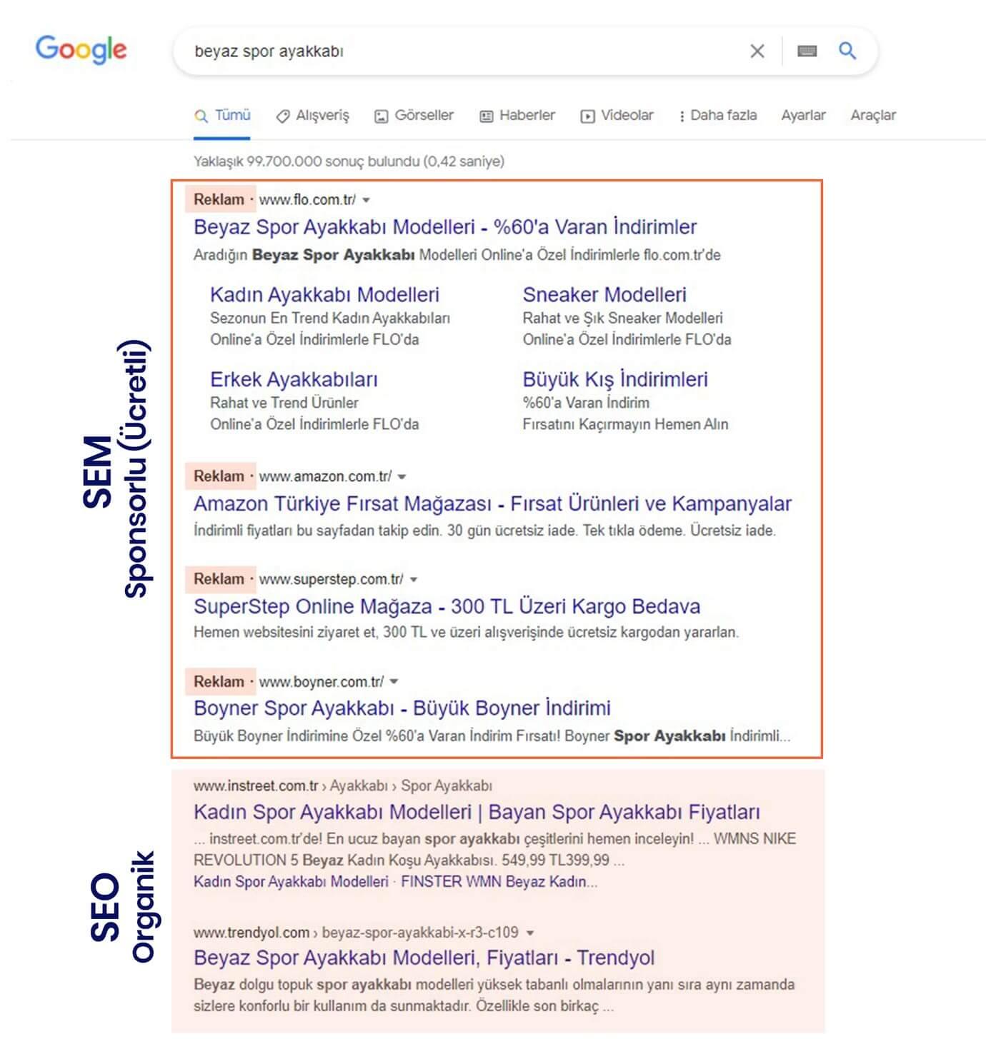 SEO ve reklam arasındaki fark
