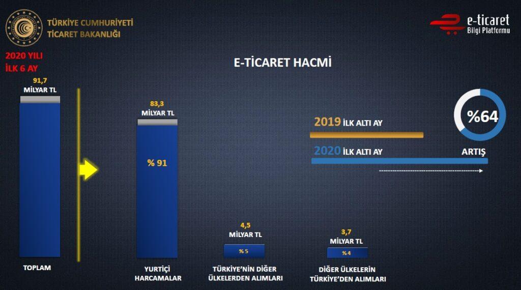 Türkiye'nin 2020 (ilk 6 aylık) E-Ticaret Verileri